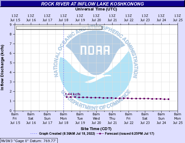 Rock River at Inflow Lake Koshkonong