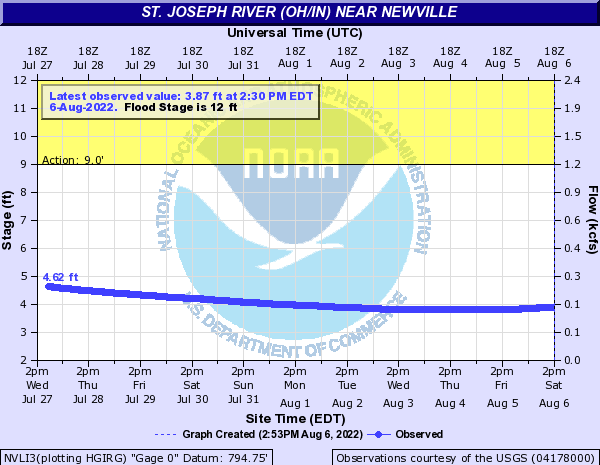 St. Joseph River (OH/IN) at Newville