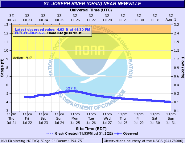 St. Joseph River OH/IN at Newville