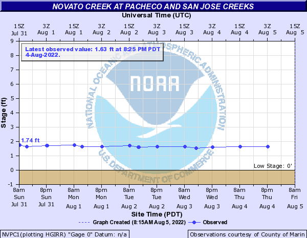Novato Creek at Pacheco and San Jose Creeks