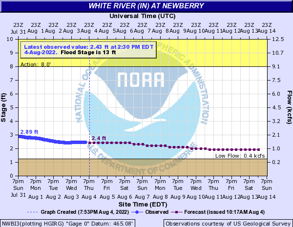White River at Newberry