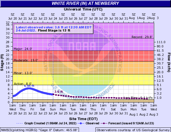 White River (IN) at Newberry