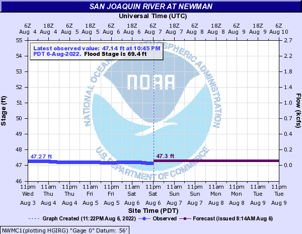San Joaquin River at Newman