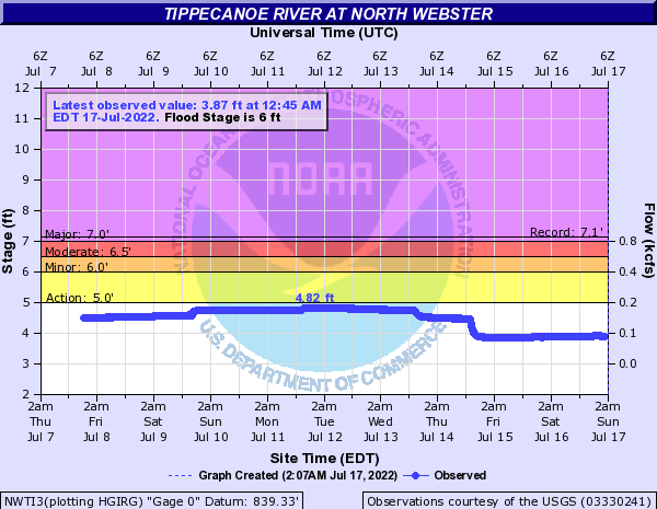 Tippecanoe River at North Webster