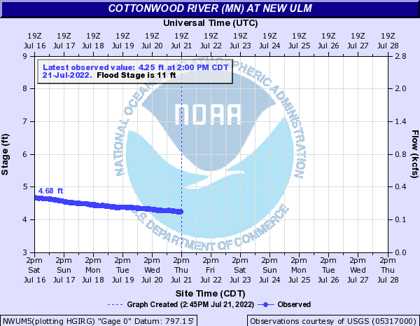 Cottonwood River (MN) at New Ulm