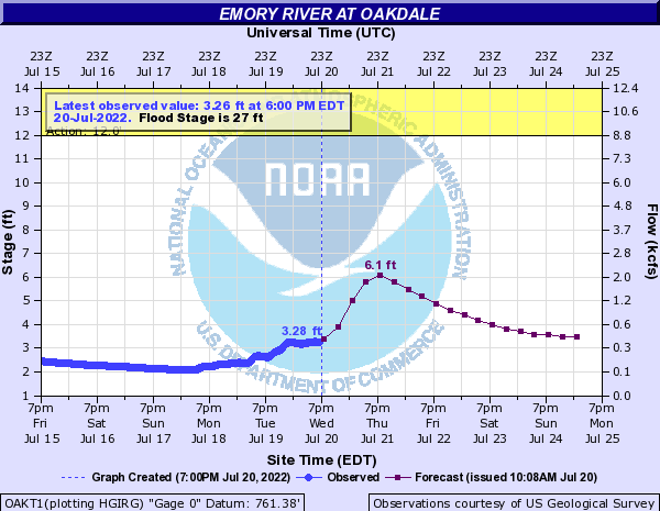Emory River at Oakdale