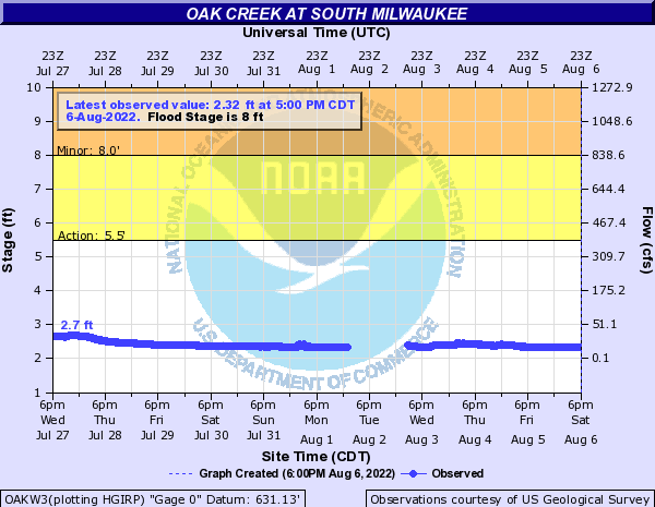 Oak Creek at South Milwaukee