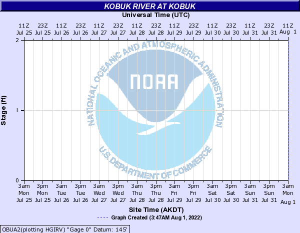 Hydrograph for Gauge OBUA2