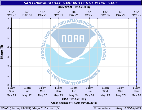 San Francisco Bay other Oakland Berth 38 Tide gage