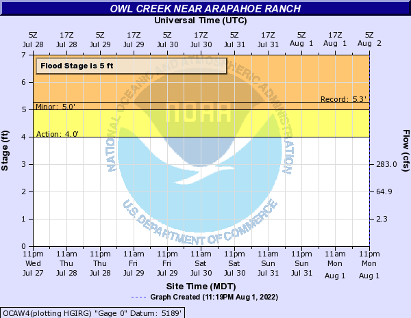 Owl Creek at Arapahoe Ranch