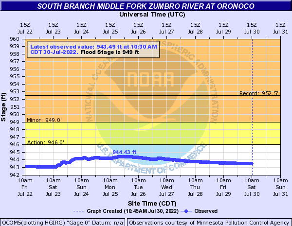 South Branch Middle Fork Zumbro River at Oronoco