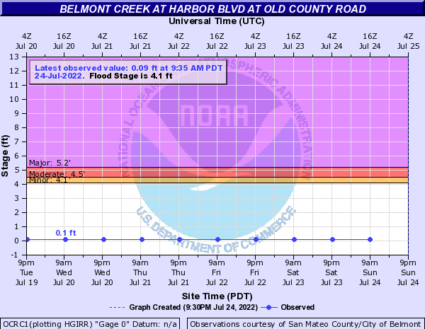 Belmont Creek at Harbor Blvd at Old County Road