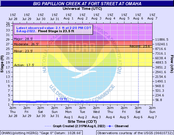 Big Papillion Creek at Fort Street at Omaha