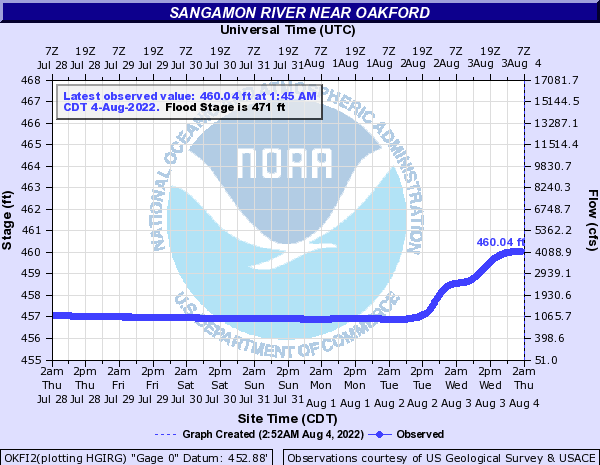 Sangamon River near Oakford