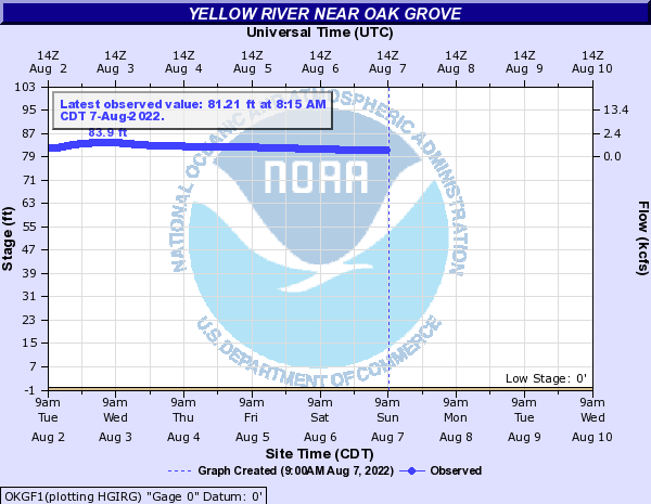 Yellow River near Oak Grove