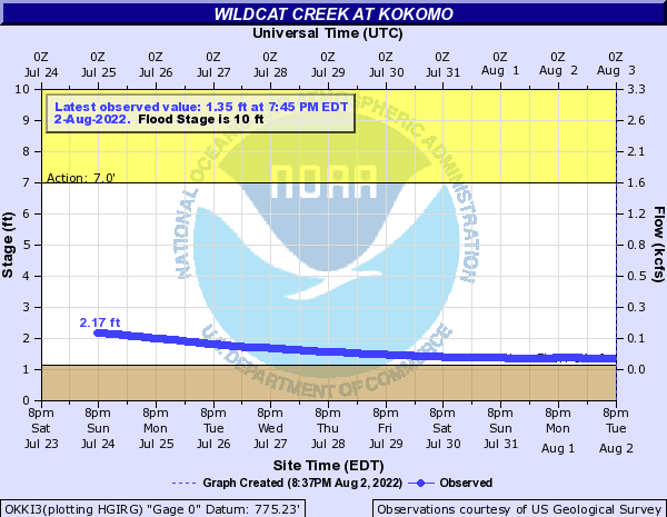 Wildcat Creek (IN) at Kokomo
