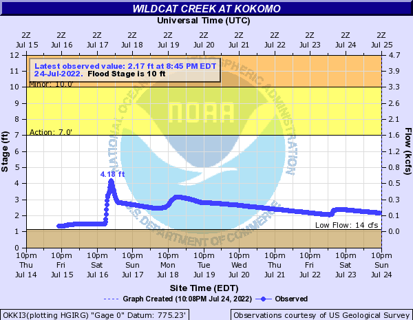 Wildcat Creek at Kokomo