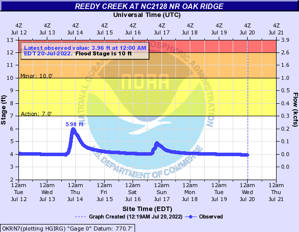 Reedy Creek at NC2128 Nr Oak Ridge