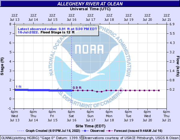 Allegheny River at Olean