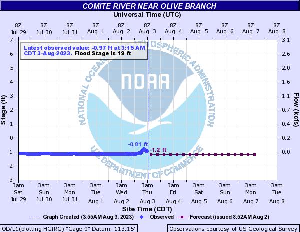 Comite River near Olive Branch