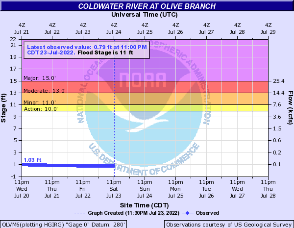 Coldwater River at Olive Branch