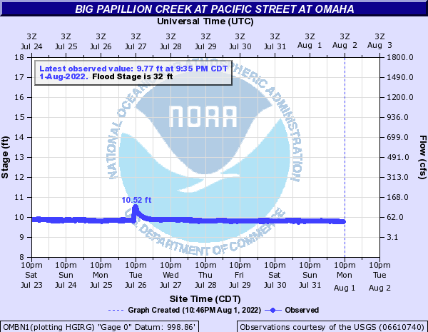 Big Papillion Creek at Pacific Street at Omaha