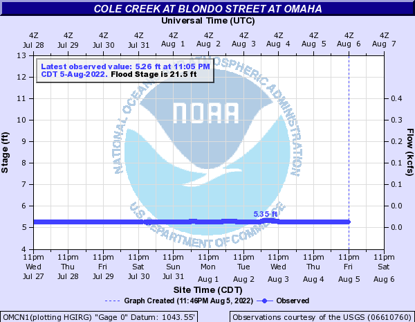 Cole Creek at Blondo Street at Omaha