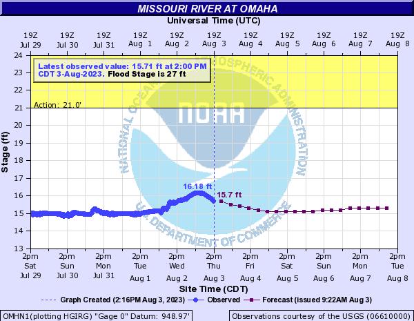 Omaha river level