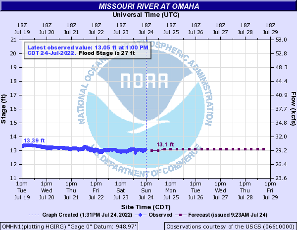 Omaha river level