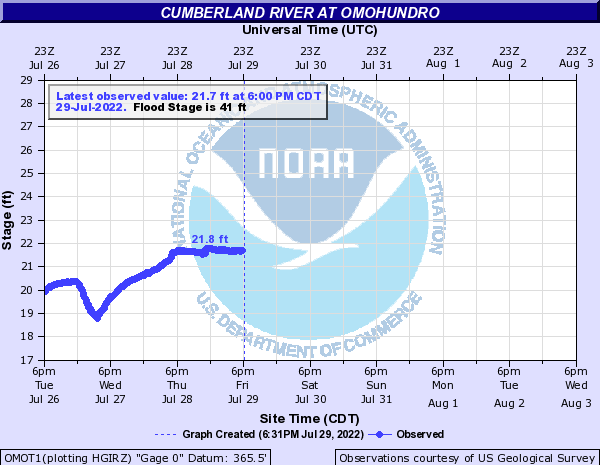 Cumberland River at Omohundro
