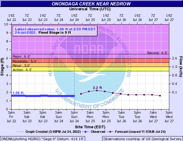 Forecast Hydrograph for ONDN6