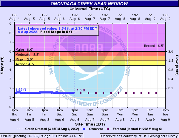 Onondaga Creek near Nedrow