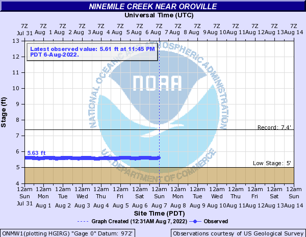Ninemile Creek near Oroville