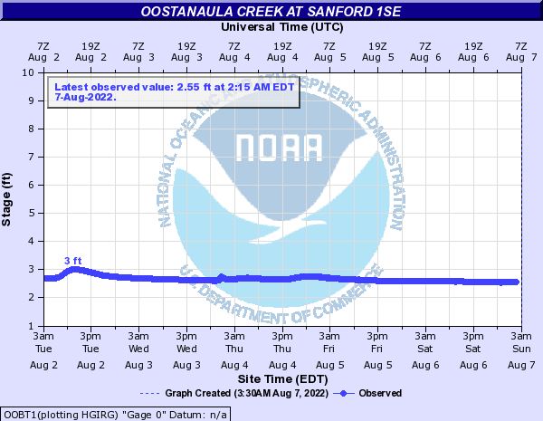 Oostanaula Creek at Sanford 1SE