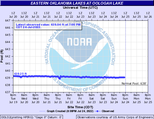 Eastern Oklahoma Lakes at Oologah Lake