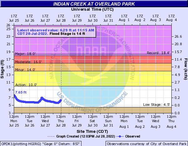 Indian Creek at Overland Park