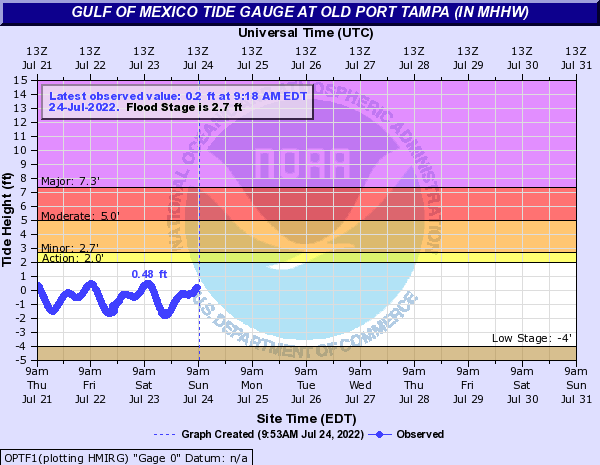 Gulf of Mexico Tide Gauge at OLD PORT TAMPA (in MHHW)