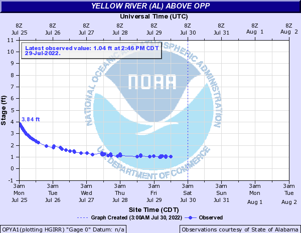 Yellow River (AL) above Opp