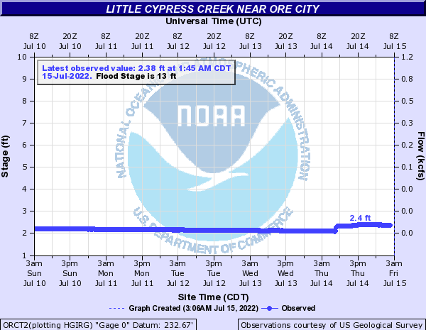 Little Cypress Creek near Ore City