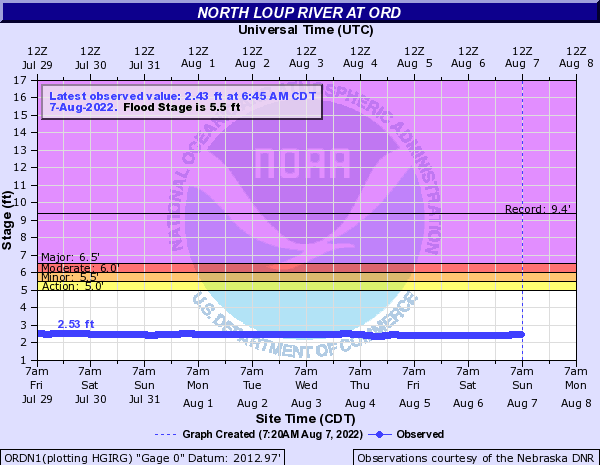 North Loup River at Ord