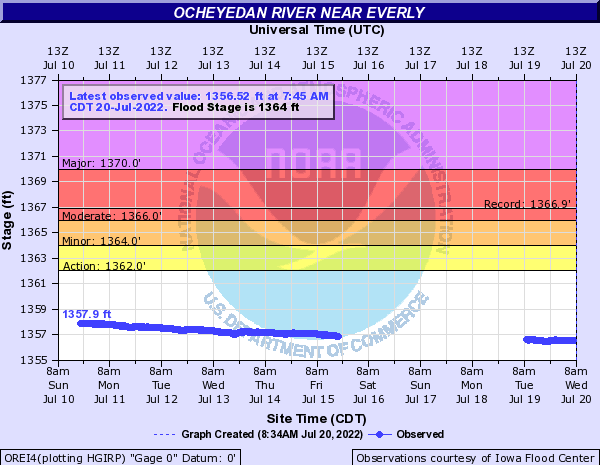 Ocheyedan River near Everly