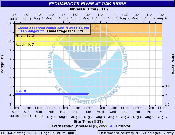 Pequannock River at Oak Ridge