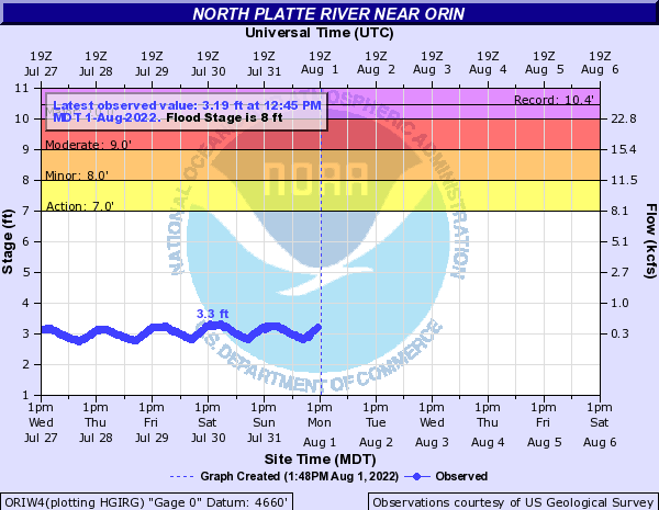 North Platte River near Orin
