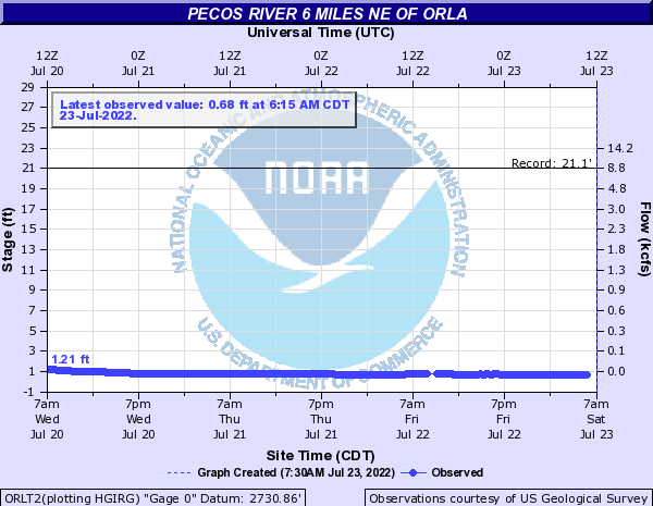 Pecos River other Orla