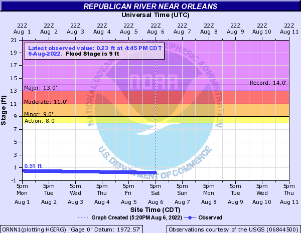 Republican River near Orleans