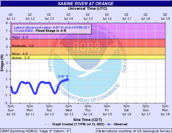 Sabine River at Orange