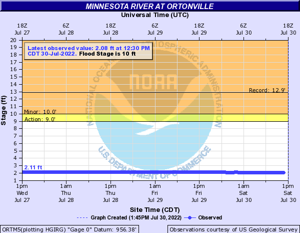 Minnesota River at Ortonville