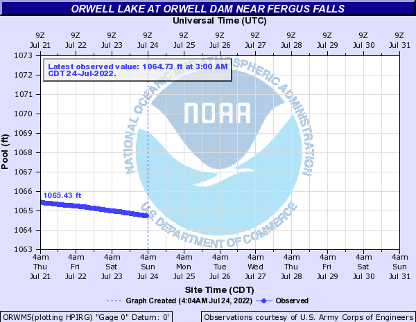 Otter Tail River at Orwell Dam near Fergus Falls