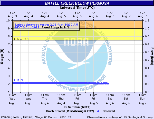 Battle Creek (SD) below Hermosa