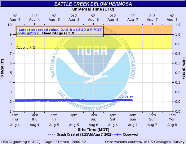 Battle Creek below Hermosa